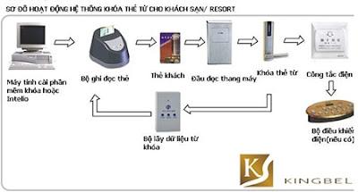 nguyên lý hoạt động của khóa thẻ từ khách sạn