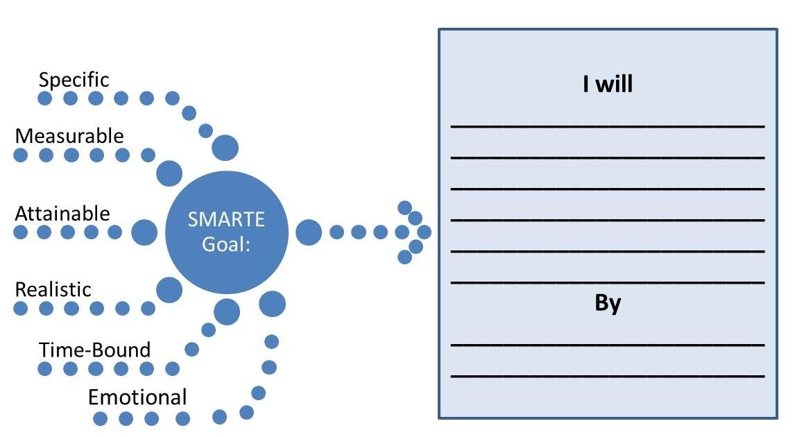 Image result for smarte goal image