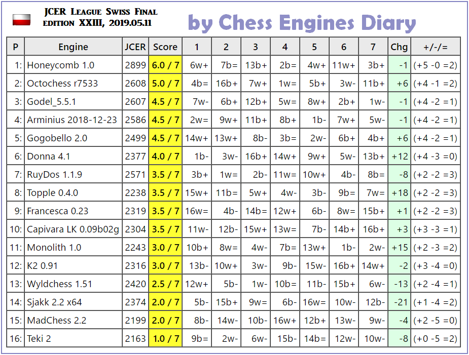 JCER (Jurek Chess Engines Rating) tournaments - Page 15 2019.05.11.Swiss.Final.JCER.edXXIII.html