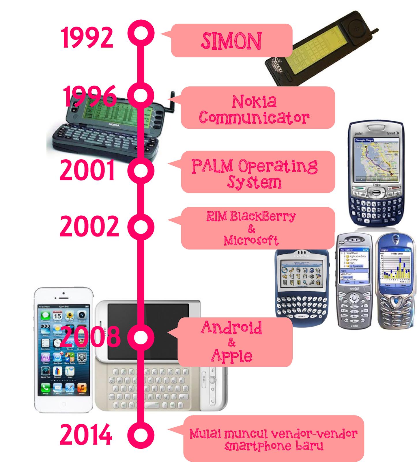 Sejarah Smartphone (Ponsel Cerdas)