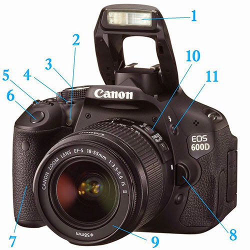 Function Key Functions Canon DSLR Cameras