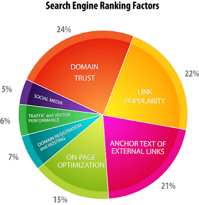 10 rangking factor di seo