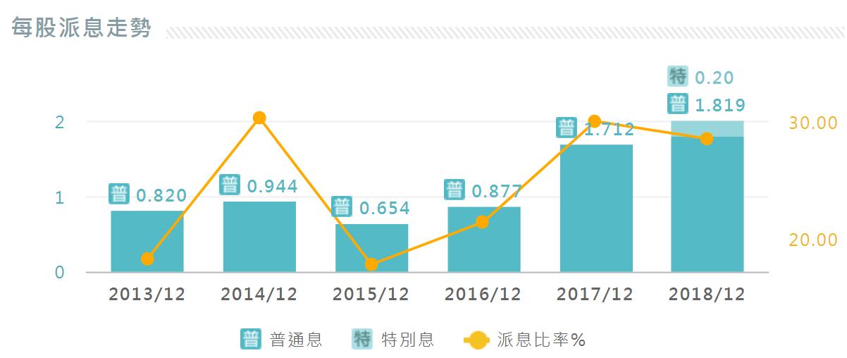80後標竿人生: 中國平安(2318) 2018年 全年業績記錄