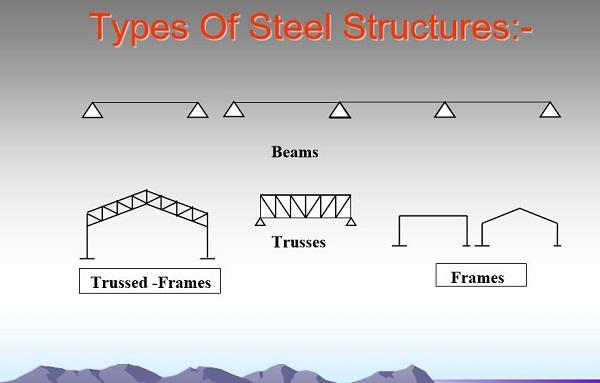 تصميم المنشأت المعدنية | DESIGN OF STEEL STRUCTURES