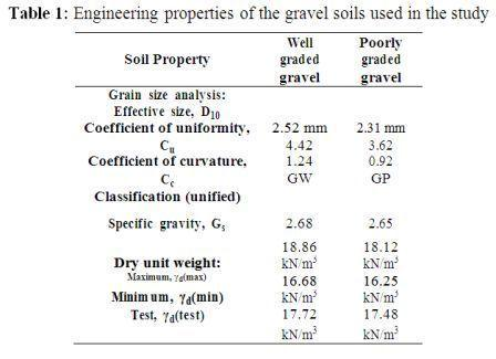 Performance Characteristics of Interfaces between Gravel Soils and Steel Surfaces by Shear Test