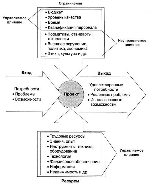 Функции проекта