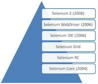 Selenium-Evolution