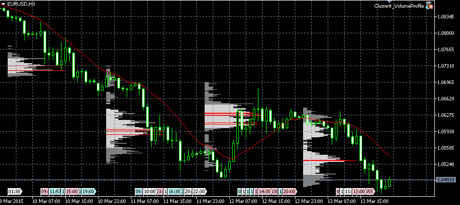 ClusterX Volume Profile Expert Advisor MT5 Metatrader