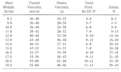 Invert Oil-Based drilling Mud Properties