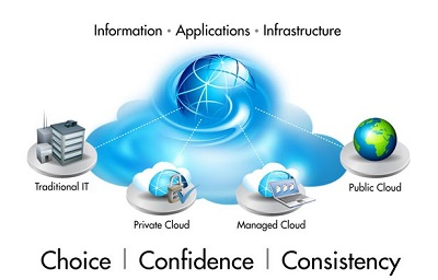 Advantages and Benefits of Cloud Computing