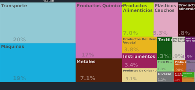 Exportaciones de Francia 2013