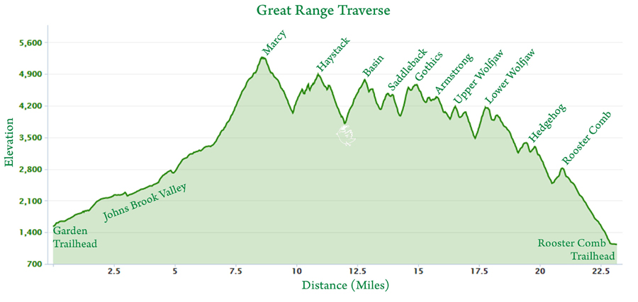 franconia notch hiking map with Elevation Profiles And Distances on Franconia Ridge Lafayette Lincoln Liberty And Flume additionally Visit White Mountain National Forest as well Franconia Ridge likewise Nhtrailmaps moreover Bethlehem NH Snowmobile Trail Map.