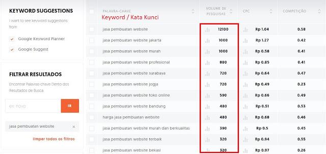 Jasa SEO melakukan riset keyword