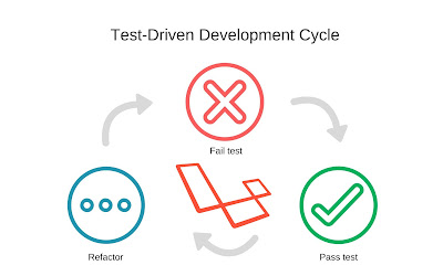 Test-Driven Development Practices in Java Udemy free course