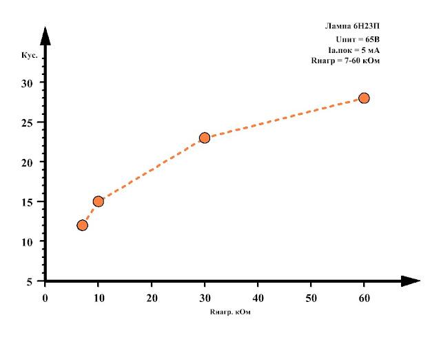 График зависимости коэффициента усиления лампового предварительного усилителя на лапе 6Н23П с источником тока в анодной цепи, от сопротивления нагрузки