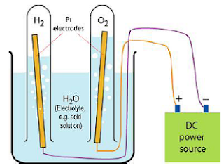 Penguraian Air menjadi Gas Hidrogen dan Oksigen oleh Arus Listrik
