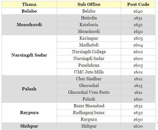 Narsingdi District: Post Codes For Narsingdi District