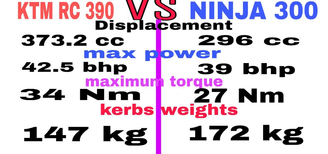 KTM RC 390 VS KAWASAKI NINJA 300 # COMPARES SPECS AND PRICES