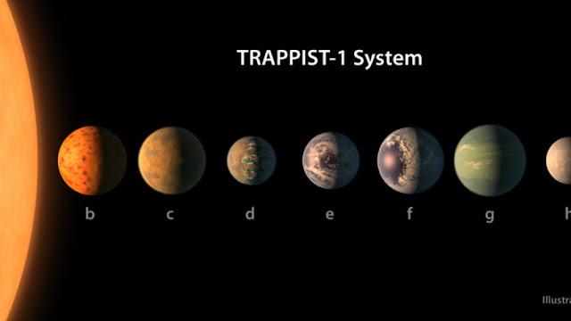 Ανακαλύφθηκαν επτά εξωπλανήτες που θα μπορούσαν να φιλοξενούν ζωή