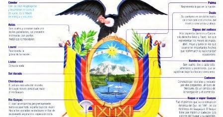 Elementos del Escudo de Ecuador