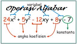 Soal Ulangan Harian Operasi Aljabar Matematika Kelas 7 Kurikulum 2013 dan Pembahasannya