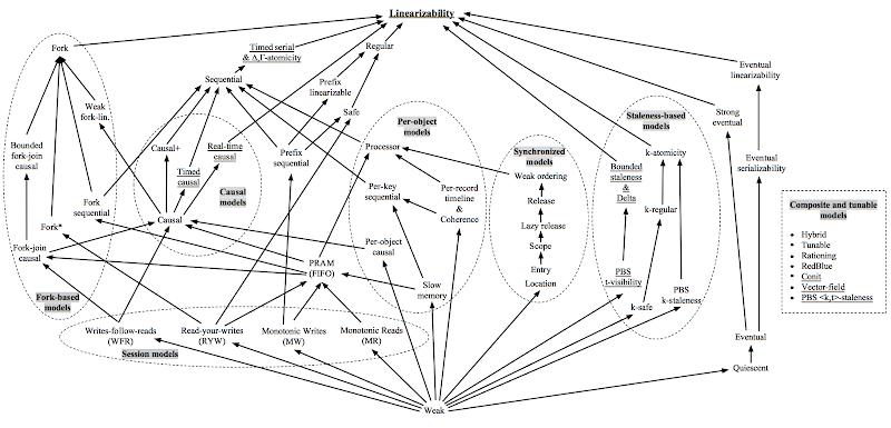 Distributed Consistencies