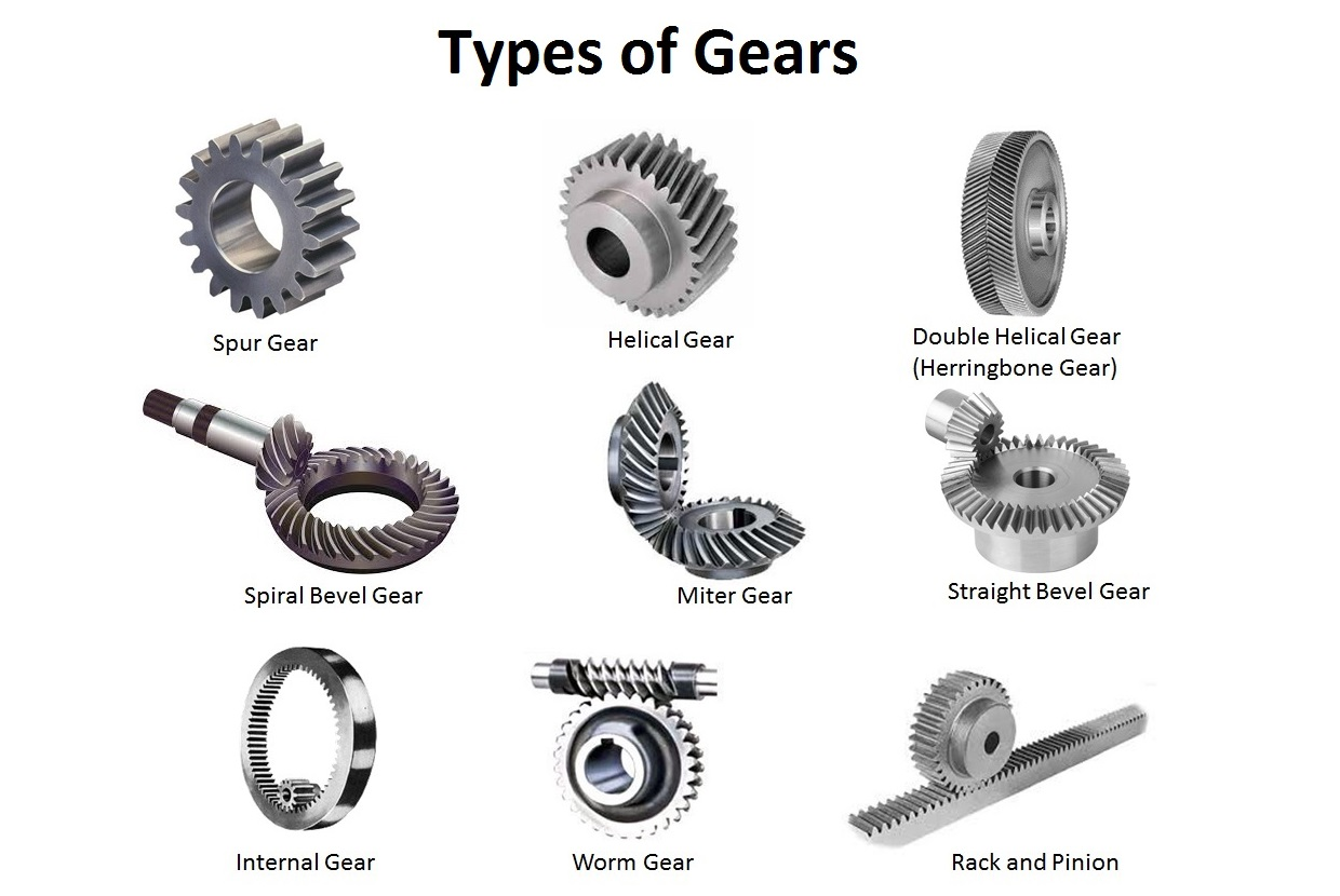 Types Of Gears Spur Gear Helical Gear Bevel Gear Etc