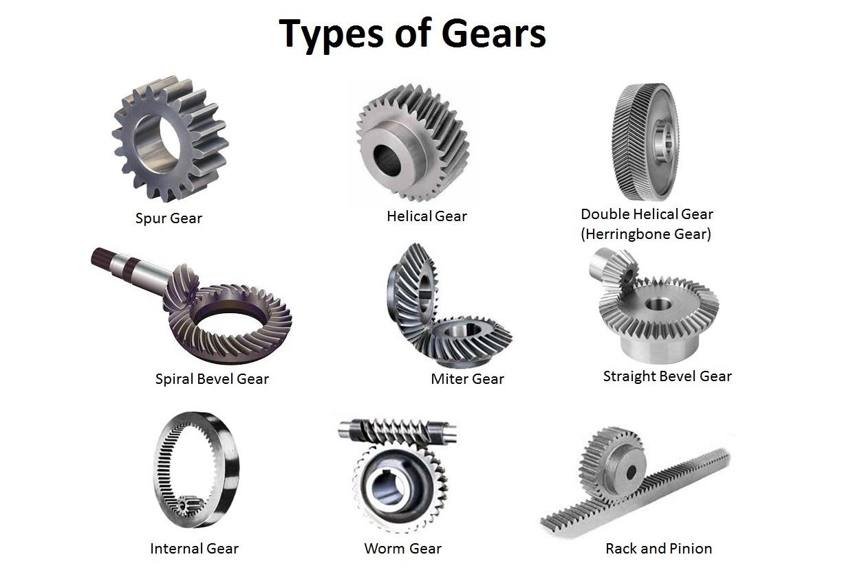 Types Of Gears Spur Gear Helical Gear Bevel Gear Etc