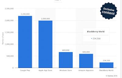 Statistik Jumlah Aplikasi di Google Play Store