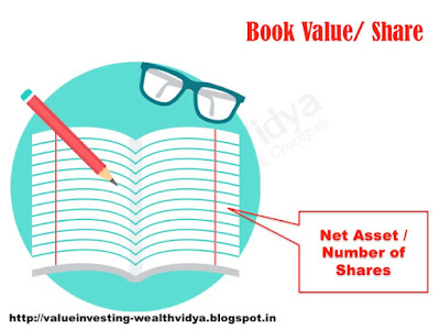 Picture Explains the Concept and Formula for calculating book value per share