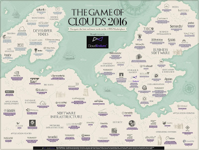 Game of Clouds