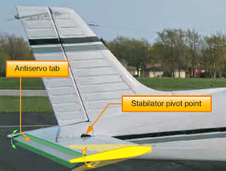 aircraft Secondary or Auxiliary Control Surfaces