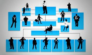 Organization Structure - Types of Organization Structure