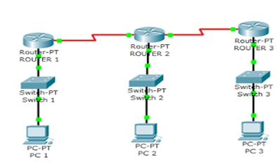 Pengertian Routing dan Konfigurasi Router RIP Di Cisco Packet Tracer
