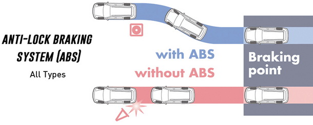 Anto Lock Braking System ABS Toyota New Rush