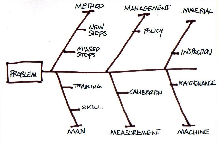 Pengertian & Manfaat Fishbone Diagram - HIMPUNAN MAHASISWA ...