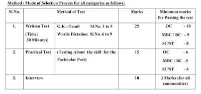 Pudukkottai District Court JAA & Office Assistant Syllabus and Previous Question Papers PDF