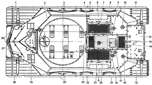 Т-10М (башня, сиденья, приборы и рычаги управления, боеукладки условно не показаны): 1, 26 — передние грязевые щитки; 2 — подбашенный лист крыши; 3, 24 — передние ящики ЗИП; 4 — окно для запуска в двигатель воздуха летом; 5, 22 — средние ящики ЗИП; 6—выпускные окна эжекторов; 7 и 20—сетки окон над радиаторами; 8 и 19—задние ящики ЗИП; 9 — пробка заправочного отверстия топливного бака; 10 и 16 — пробки отверстий для доступа к регулировочным гайкам тормозных лент; 11 и 15 — задние грязевые щитки; 12 — верхний кормовой откидной лист; 13 — окно впуска воздуха в двигатель зимой; 14 — крышка люка для обслуживания системы смазки; 17 — пробка над масляным щупом; 18 — съемный лист крыши над двигателем; 21 — пробка заправочного отверстия системы охлаждения; 23 — днища корпуса; 25 — крышка люка механика-водителя; 27 — скобы для крепления вертикального щитка; 28 — передний отражатель