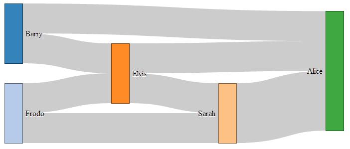 D3 js Tips and Tricks: Formatting data for Sankey diagrams in d3 js