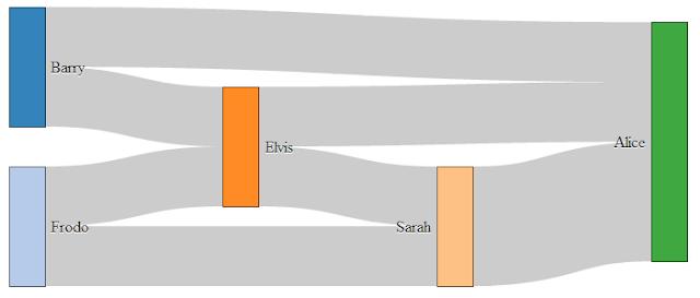 DIAGRAM] Sankey Diagram D3 Code FULL Version HD Quality D3