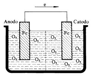 pilha aeração diferencial oxigenação diferencial