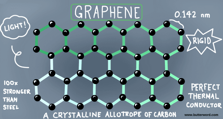 graphene, graphene technology, strongest material in the world, graphene properties,