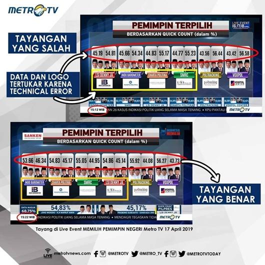 MetroTV Klarifikasi Grafis Data Hasil Sementara QC Pilpres yang Viral