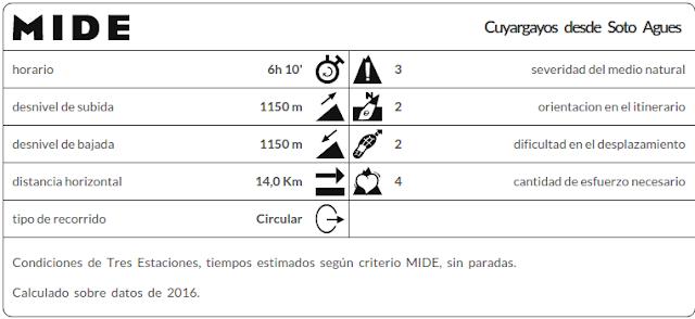 Datos MIDE ruta Cuyargayos