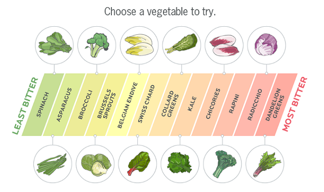 3 Steps to Prepping and Loving Your Vegetables