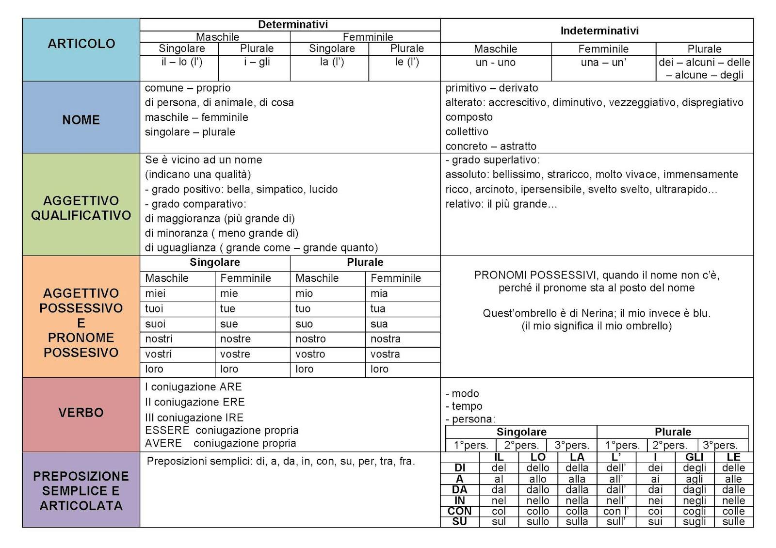 Conosciuto Scuola Primaria di Camerano: Quaderno delle regole ITALIANO TT47