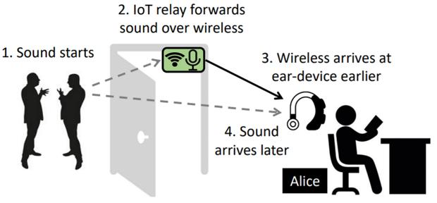 Как работает новая система активного шумоподавления для наушников на основе беспроводной сети