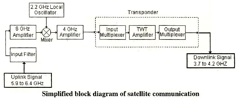 cctv wiring diagrams 1992 chevy s10 radio diagram satellite communication block – readingrat.net