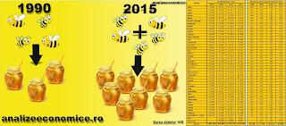 Topul județelor după mierea contrafăcută