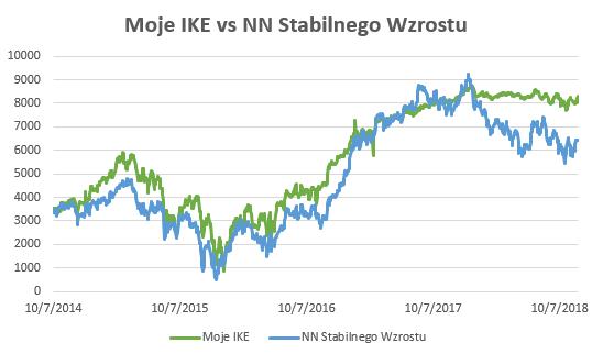 Wyniki NN Stabilnego Wzrostu
